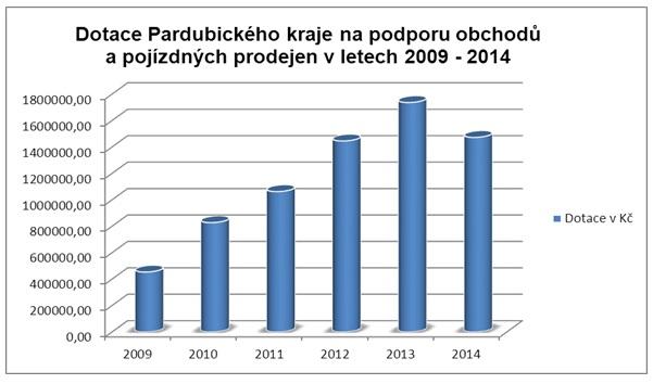 graf - dotace pro obce s malými prodejnami